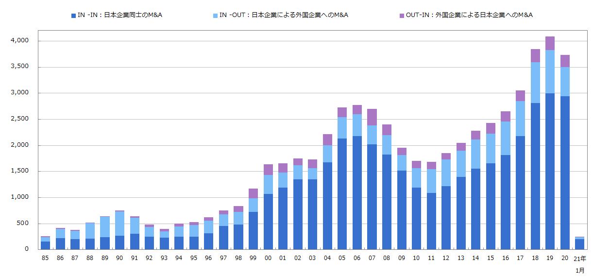 出典:MARR online グラフで見るM&A動向